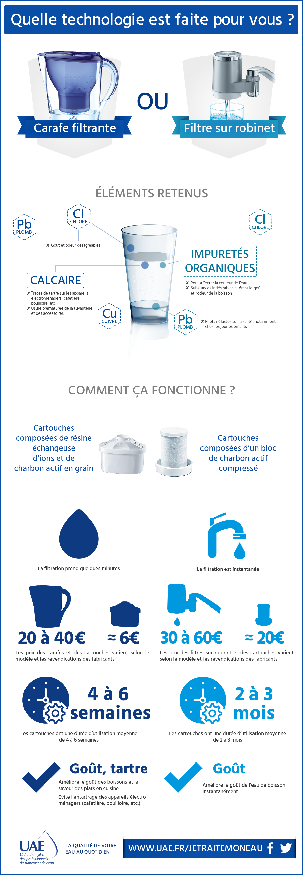 carafe filtrante filtre robinet