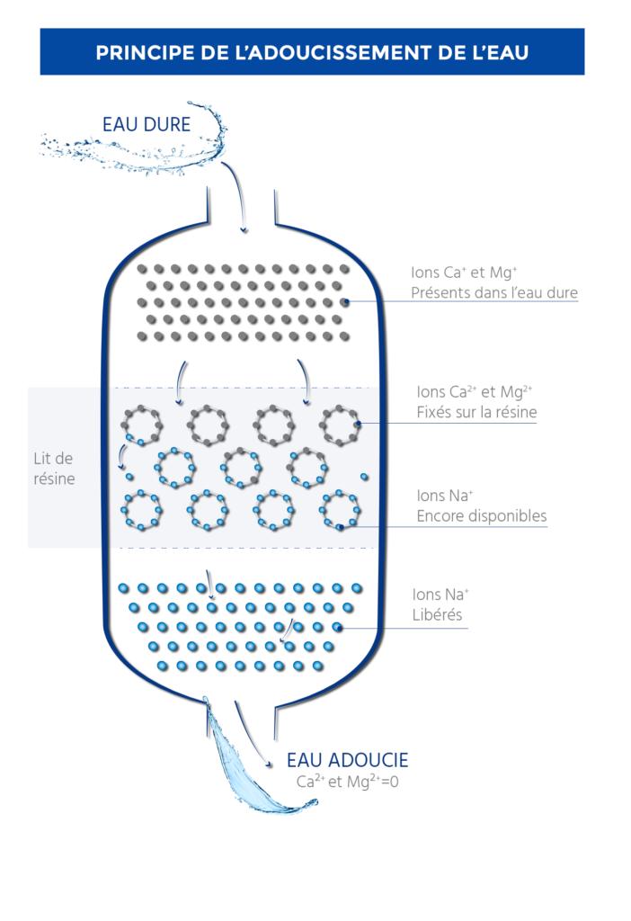 infographie adoucisseur d eau