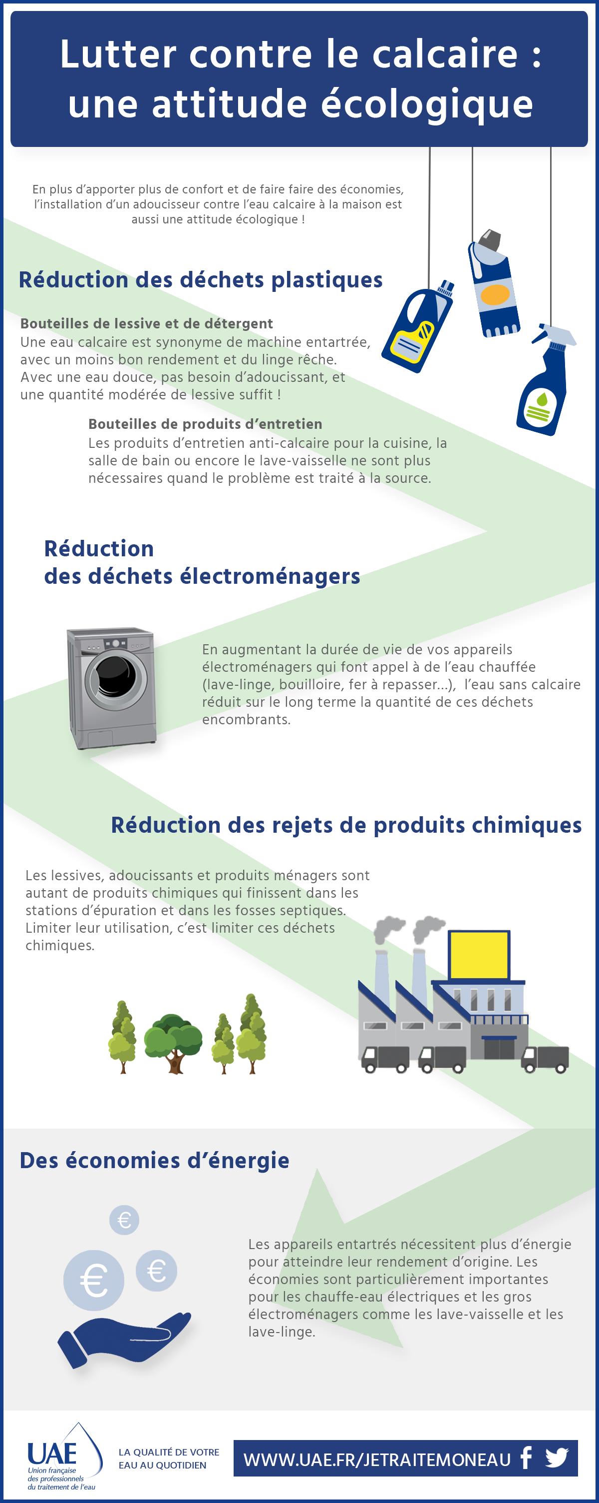 infographie attitude ecologique