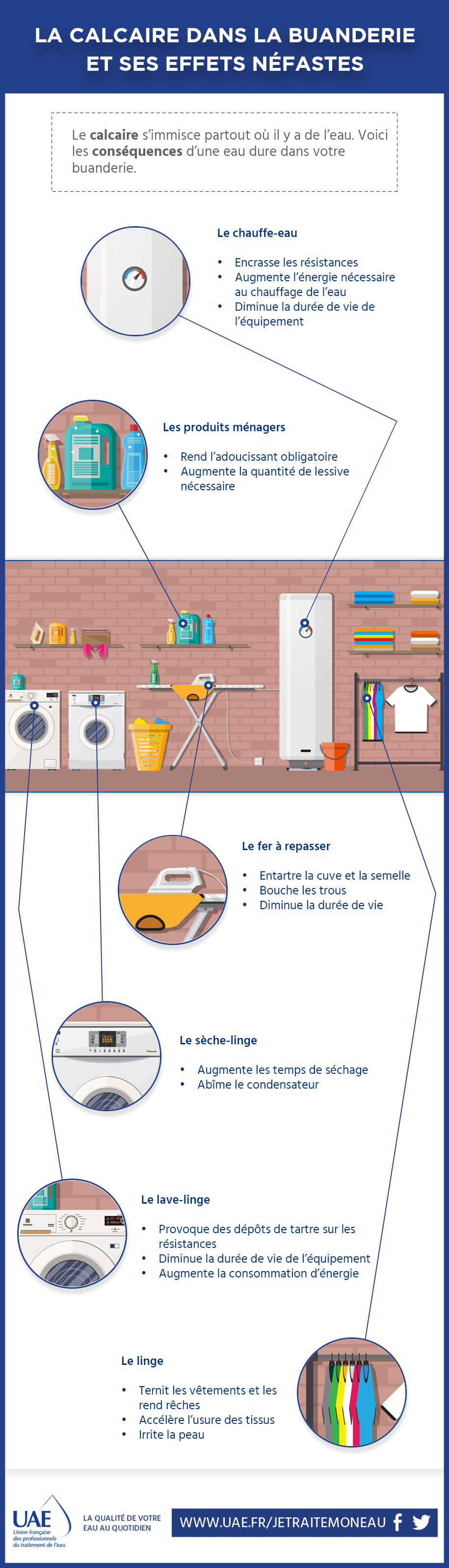 infographie calcaire buanderie