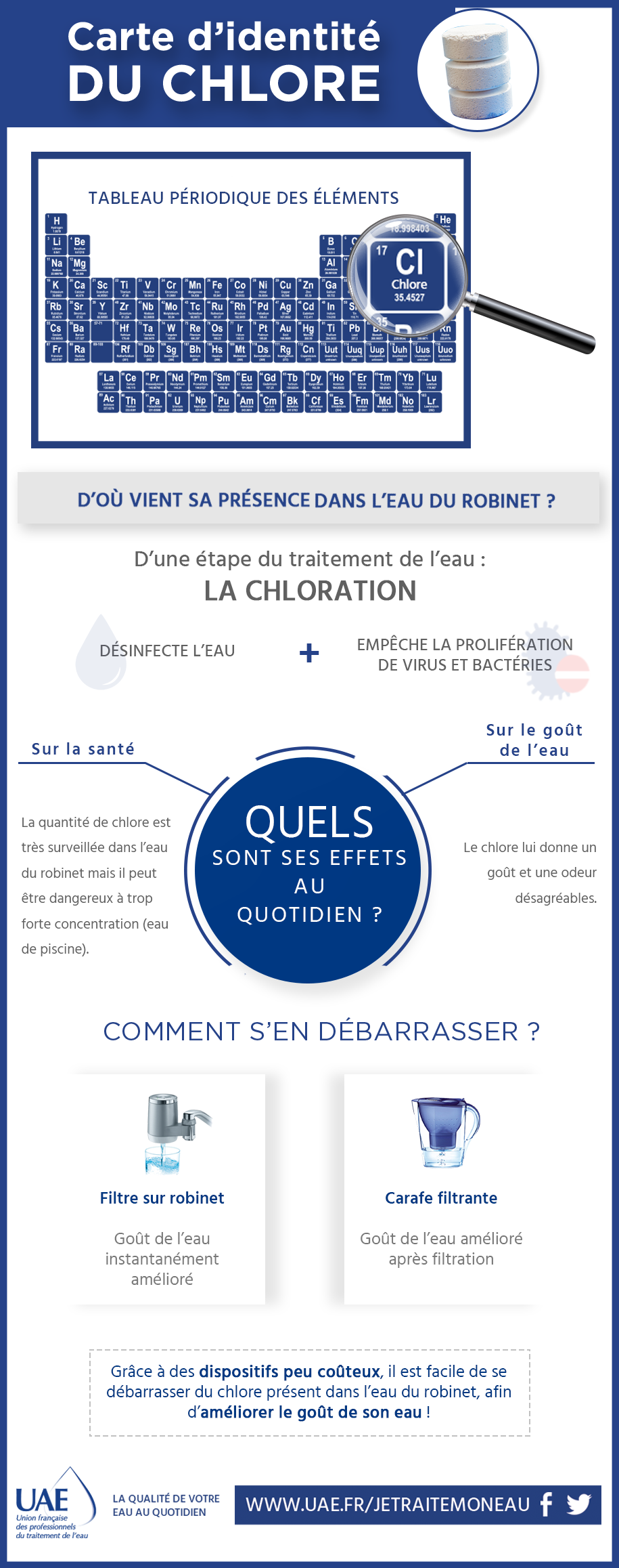 infographie chlore