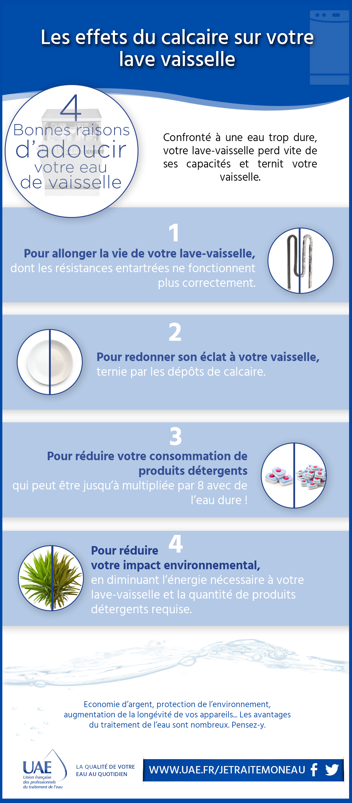 infographie lave-vaisselle