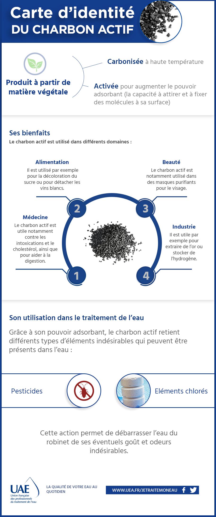 charbon actif infographie