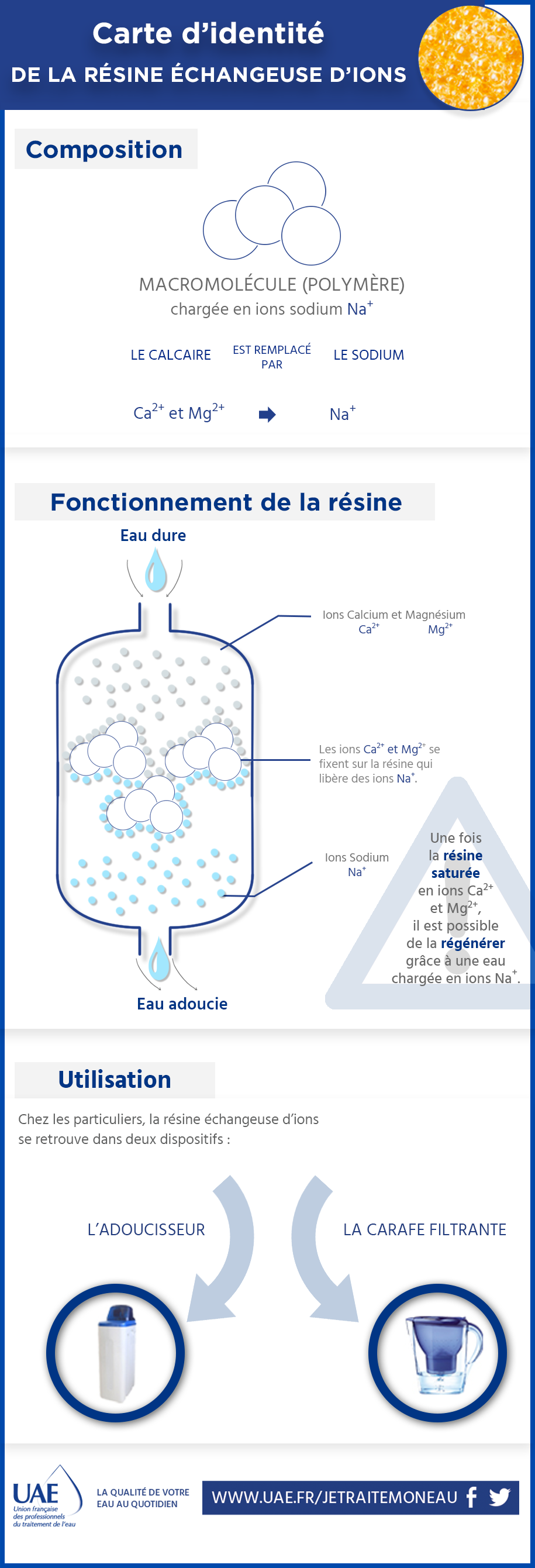 infographie résine échangeuse d'ions