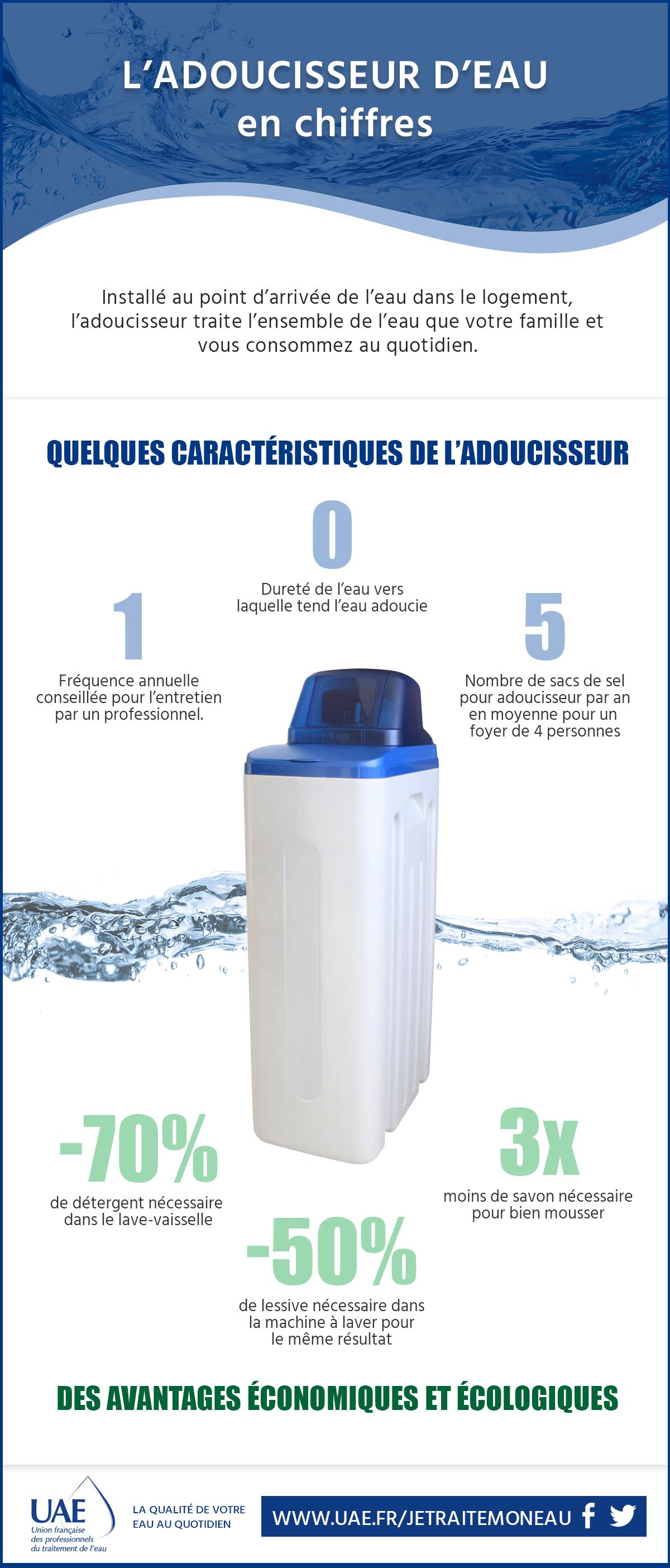 adoucisseur d'eau infographie