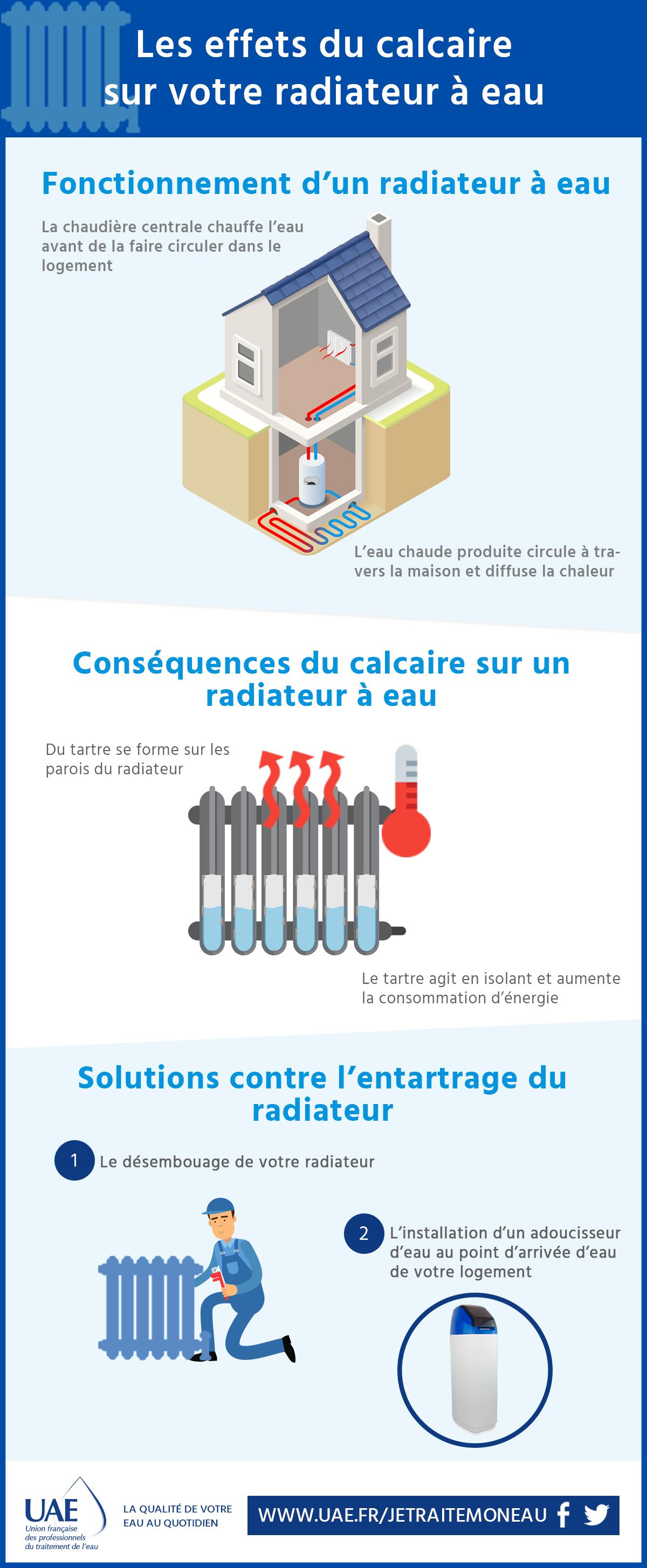 infographie radiateur à eau