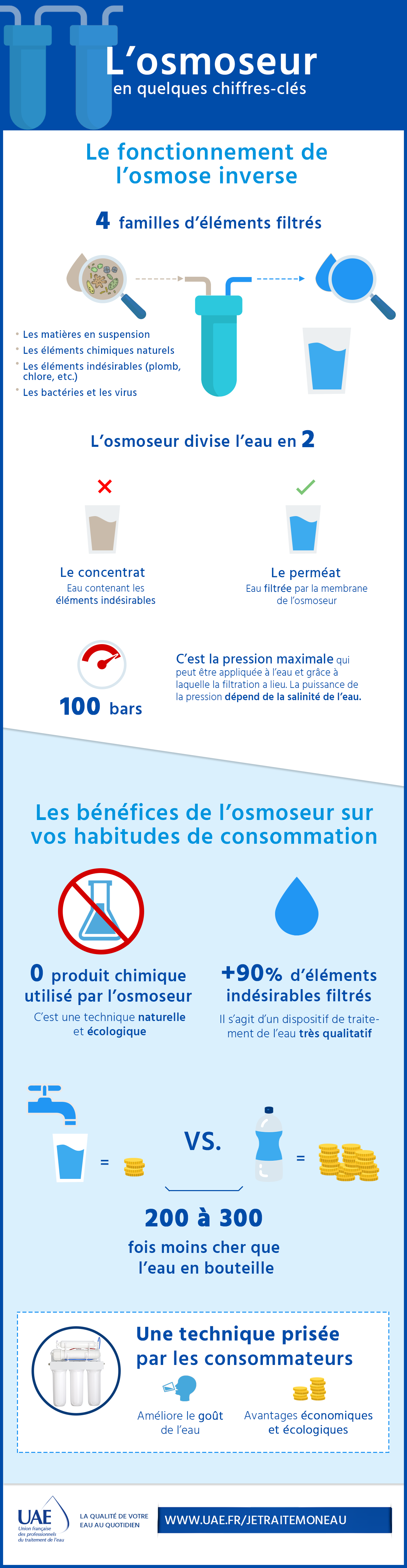 infographie osmoseur