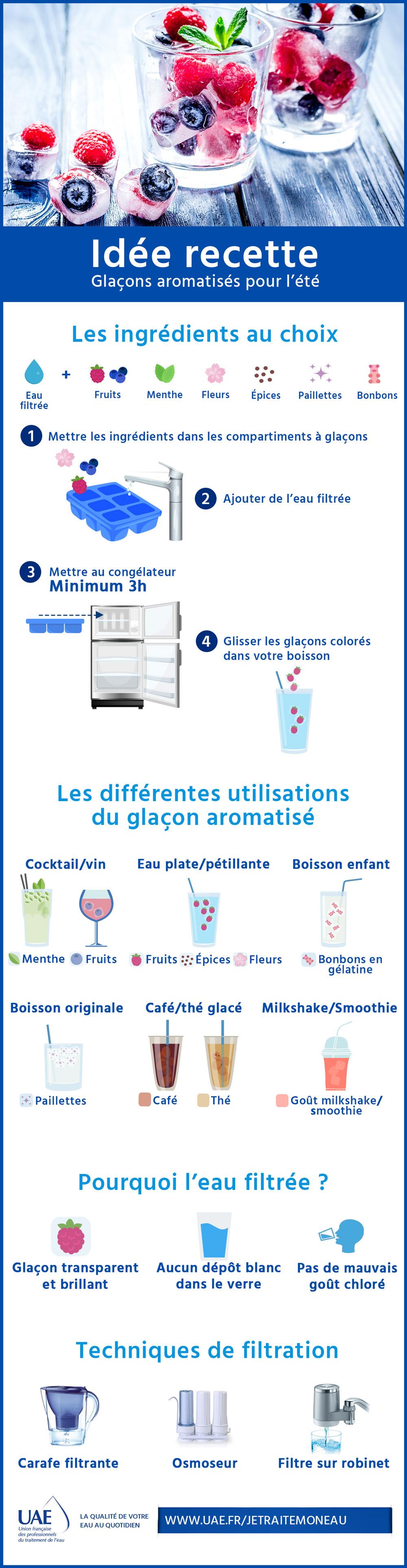 infographie glaçons aromatisés
