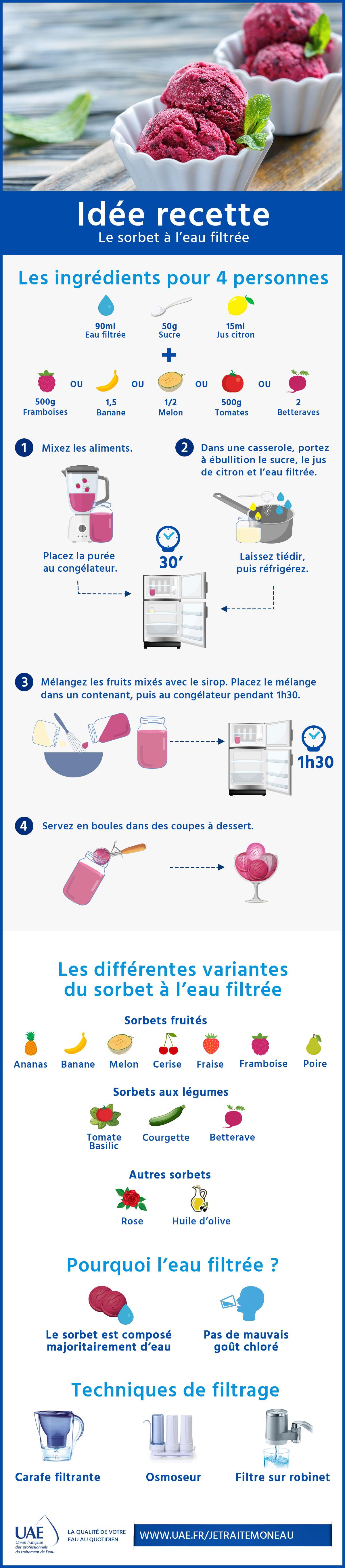 infographie sorbet à l'eau filtrée