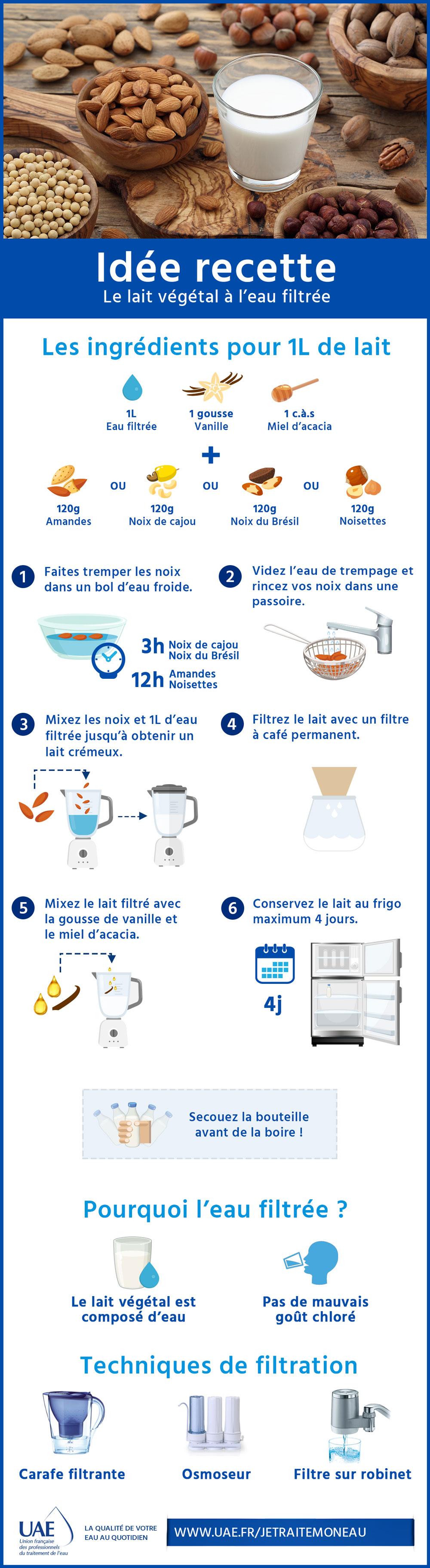lait végétal eau filtrée