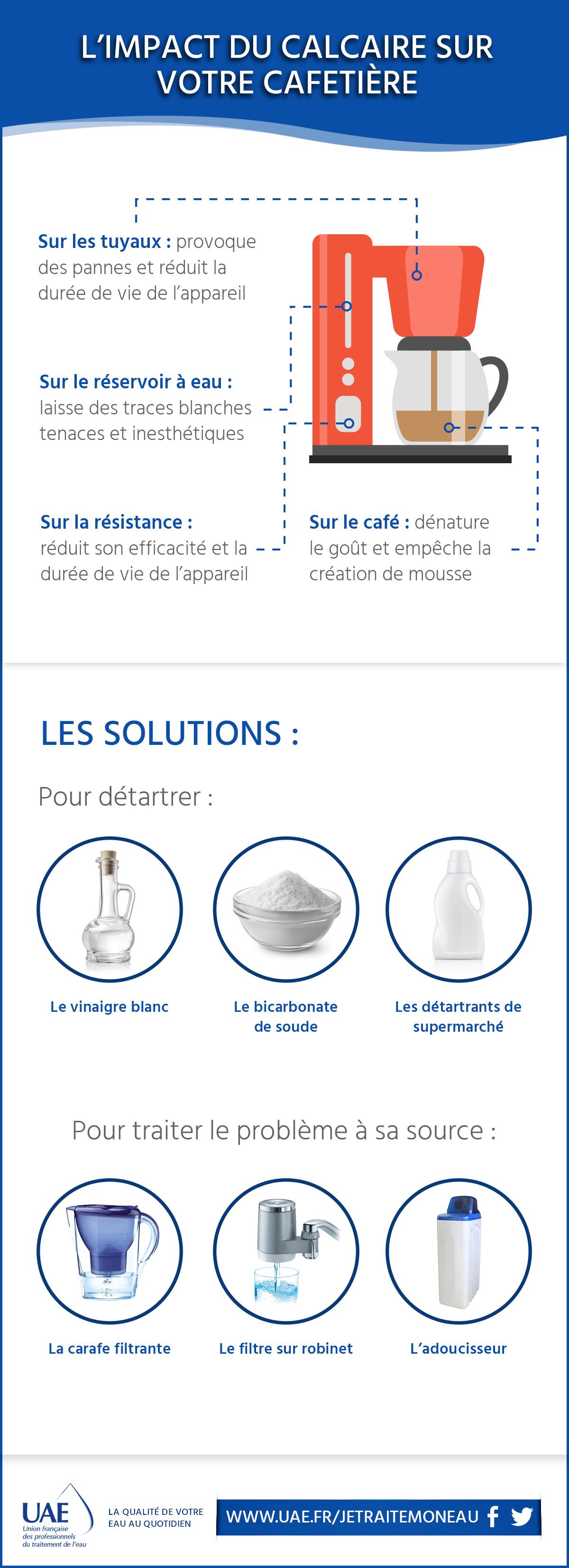 L'impact du calcaire sur les cafetière infographie