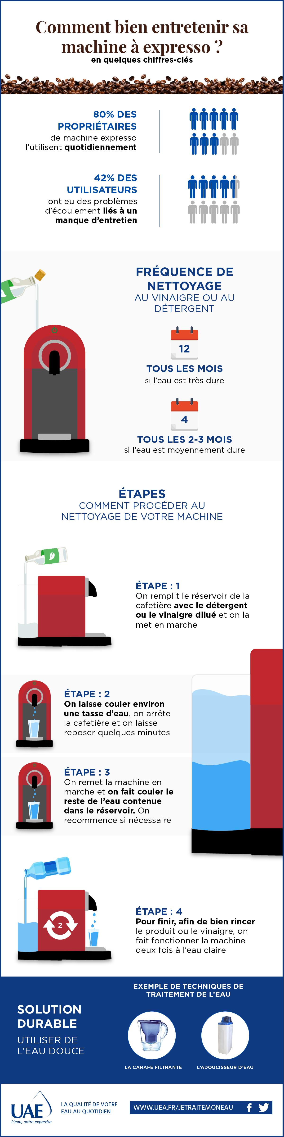 infographie machine à expresso