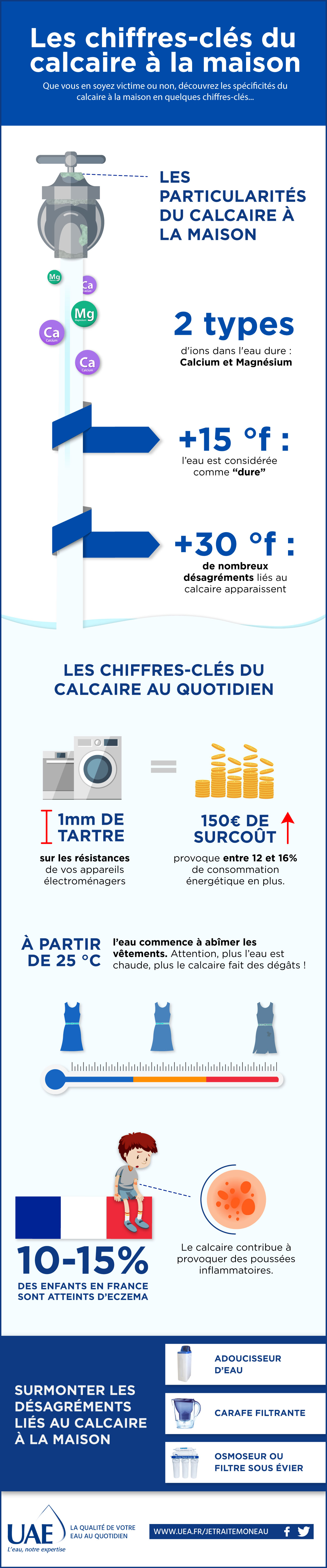infographie calcaire