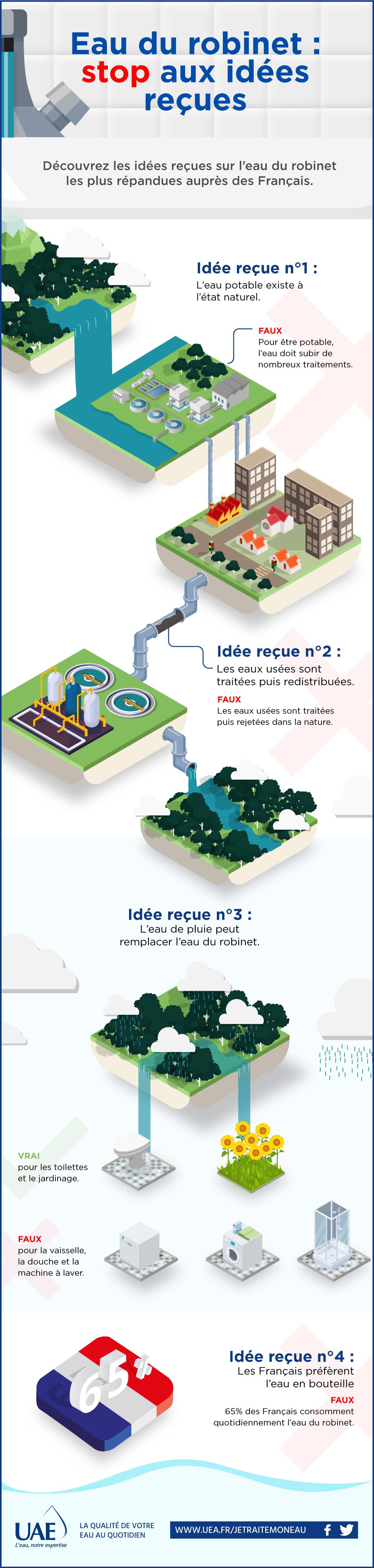 idées reçue eau