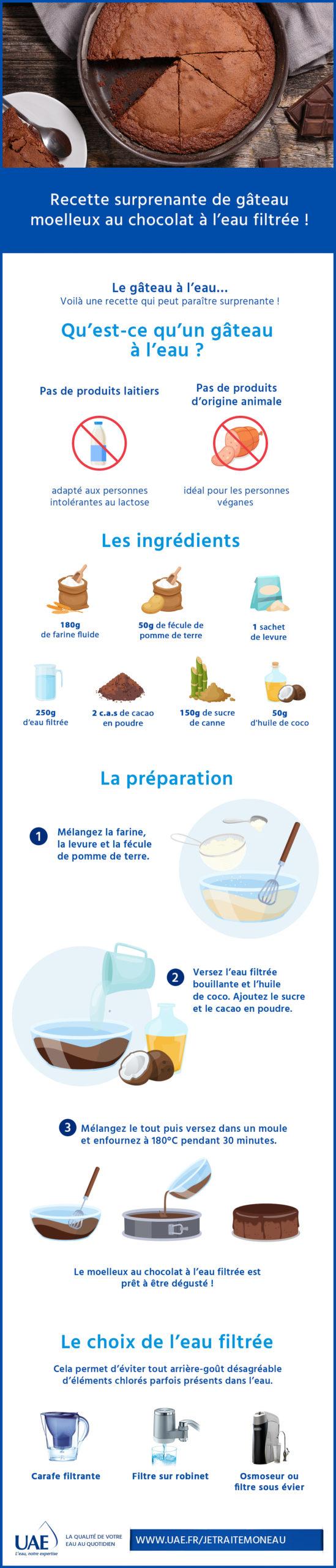 recette gâteau chocolat