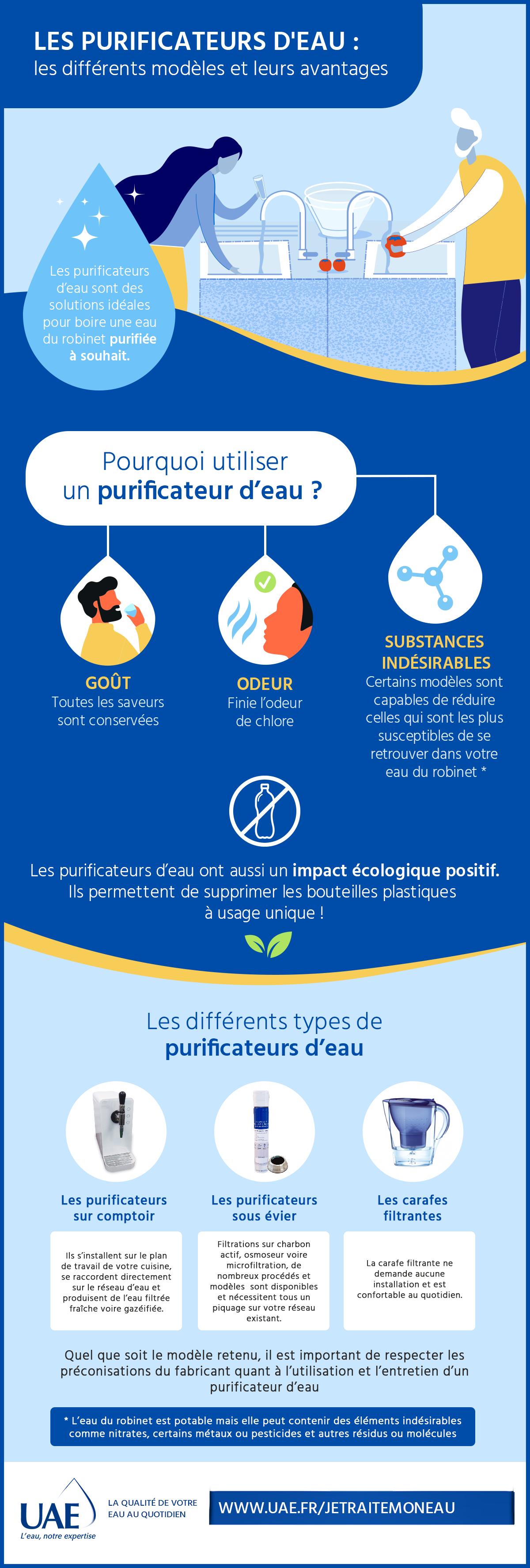 infographie purificateurs d'eau