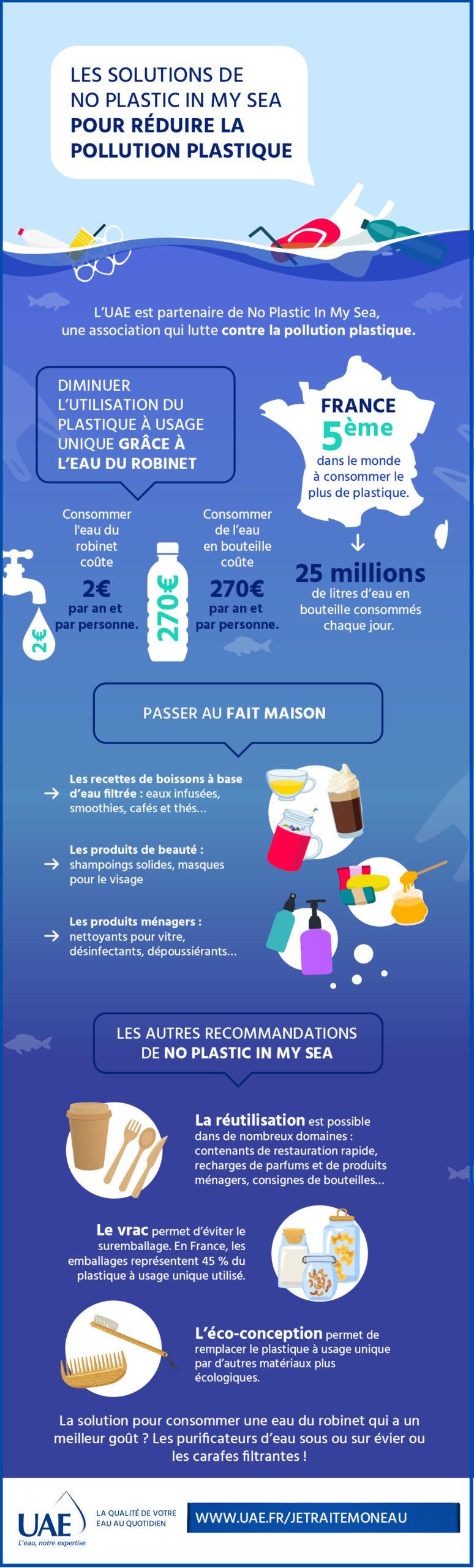 infographie pollution plastique